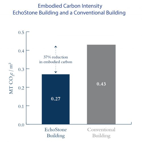 The embodied carbon intensity per gross building area of the is an estimated 37% lower than a modeled reinforced concrete building of identical size and location.