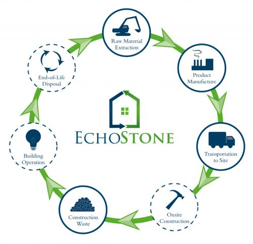 EchoStone Lifecycle Analysis